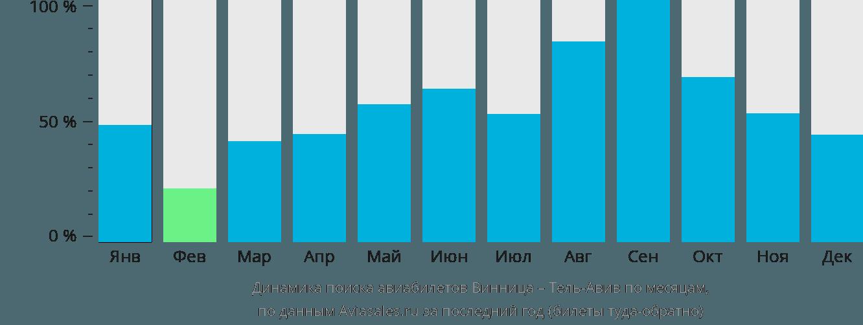 Динамика поиска авиабилетов из Винницы в Тель-Авив по месяцам