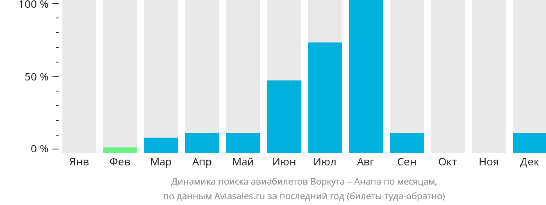 Динамика поиска авиабилетов из Воркуты в Анапу по месяцам