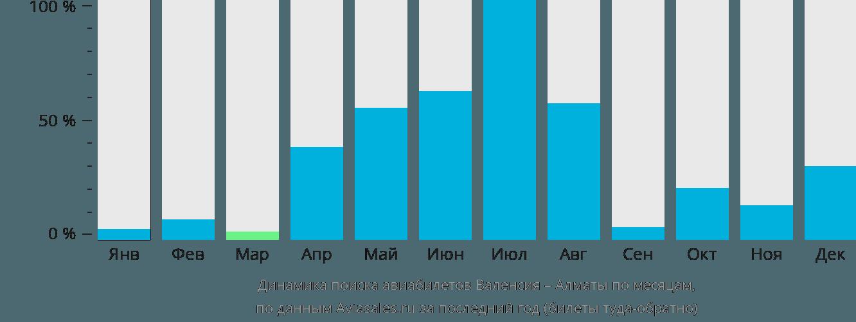 Динамика поиска авиабилетов из Валенсии в Алматы по месяцам