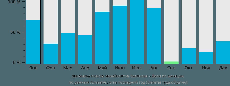 Динамика поиска авиабилетов из Валенсии в Дели по месяцам