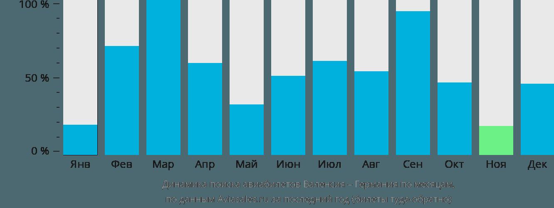 Динамика поиска авиабилетов из Валенсии в Германию по месяцам