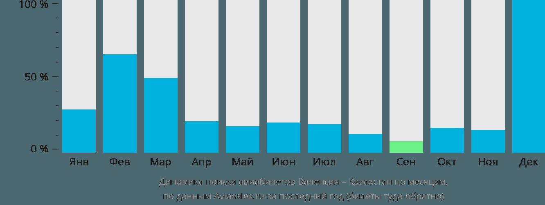 Динамика поиска авиабилетов из Валенсии в Казахстан по месяцам