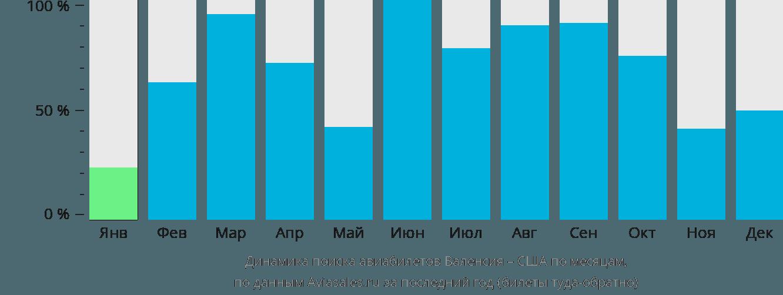 Динамика поиска авиабилетов из Валенсии в США по месяцам
