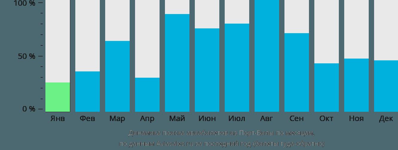 Динамика поиска авиабилетов из Порт-Вилы по месяцам