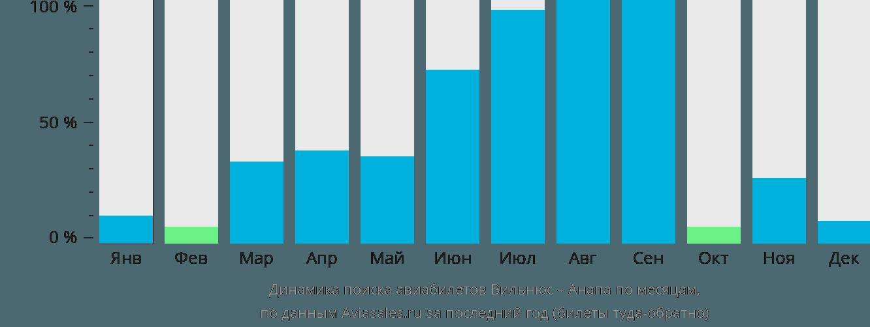 Динамика поиска авиабилетов из Вильнюса в Анапу по месяцам