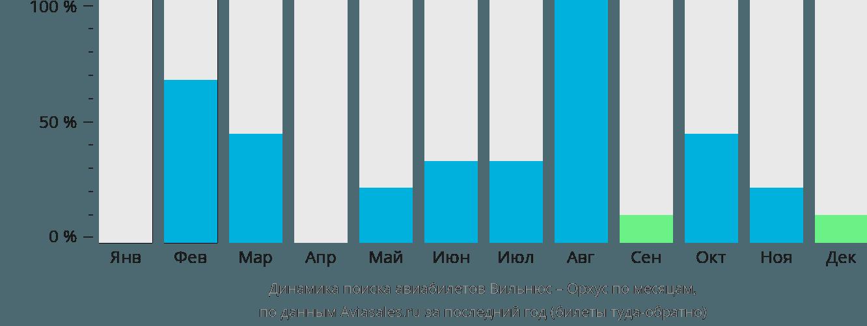Динамика поиска авиабилетов из Вильнюса в Орхус по месяцам