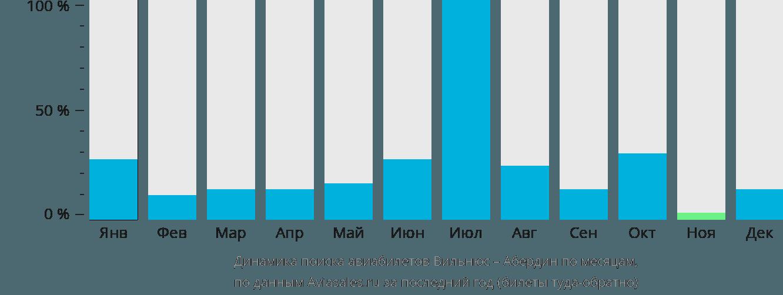 Динамика поиска авиабилетов из Вильнюса в Абердин по месяцам