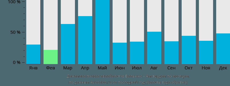 Динамика поиска авиабилетов из Вильнюса в Амстердам по месяцам