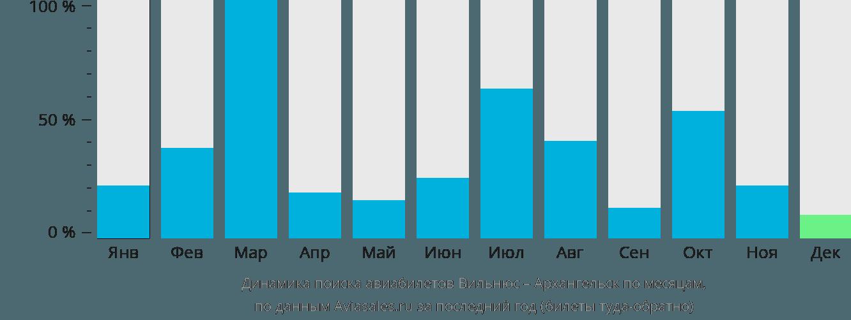 Динамика поиска авиабилетов из Вильнюса в Архангельск по месяцам