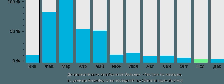 Динамика поиска авиабилетов из Вильнюса в Австрию по месяцам