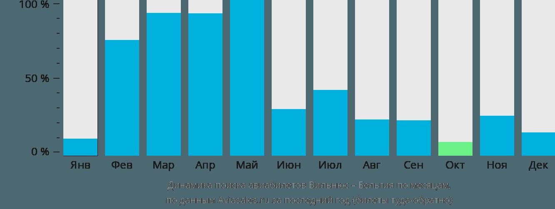 Динамика поиска авиабилетов из Вильнюса в Бельгию по месяцам
