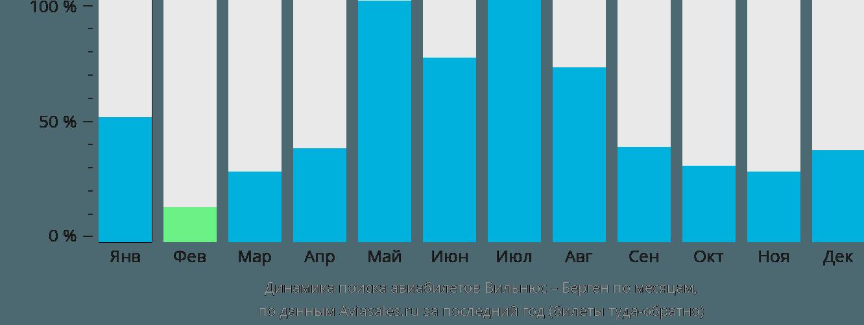 Динамика поиска авиабилетов из Вильнюса в Берген по месяцам