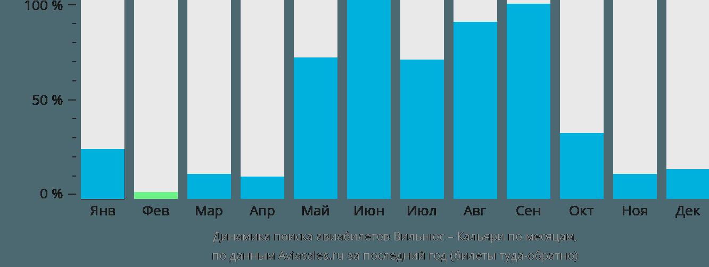 Динамика поиска авиабилетов из Вильнюса в Кальяри по месяцам