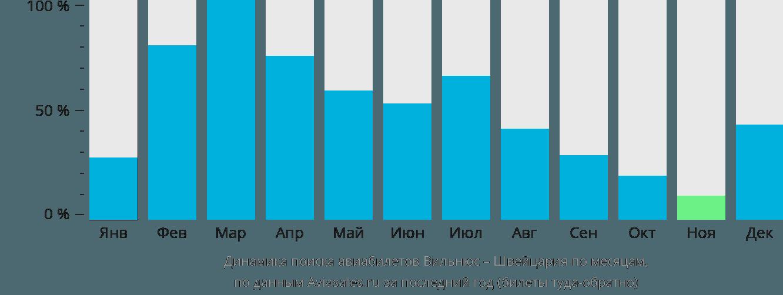 Динамика поиска авиабилетов из Вильнюса в Швейцарию по месяцам