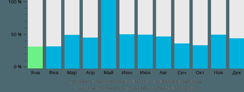 Динамика поиска авиабилетов из Вильнюса в Копенгаген по месяцам