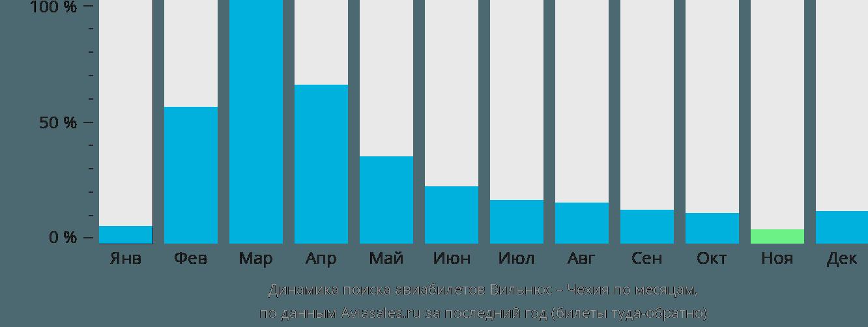 Динамика поиска авиабилетов из Вильнюса в Чехию по месяцам