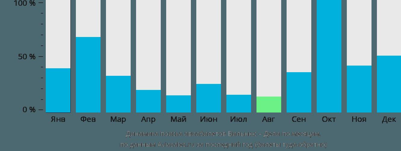 Динамика поиска авиабилетов из Вильнюса в Дели по месяцам