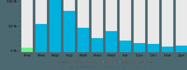 Динамика поиска авиабилетов из Вильнюса в Германию по месяцам