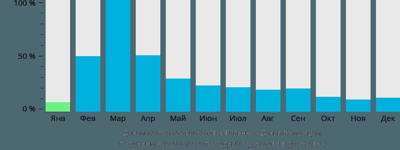 Динамика поиска авиабилетов из Вильнюса в Данию по месяцам