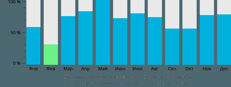 Динамика поиска авиабилетов из Вильнюса в Дюссельдорф по месяцам