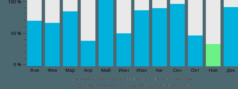 Динамика поиска авиабилетов из Вильнюса в Базель по месяцам