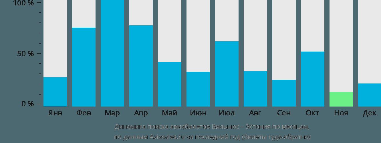 Динамика поиска авиабилетов из Вильнюса в Эстонию по месяцам