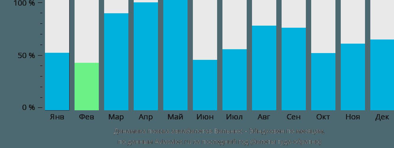 Динамика поиска авиабилетов из Вильнюса в Эйндховен по месяцам