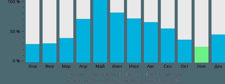 Динамика поиска авиабилетов из Вильнюса в Ереван по месяцам
