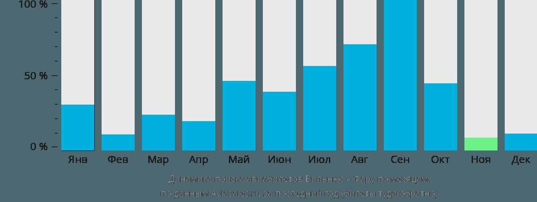 Динамика поиска авиабилетов из Вильнюса в Фару по месяцам