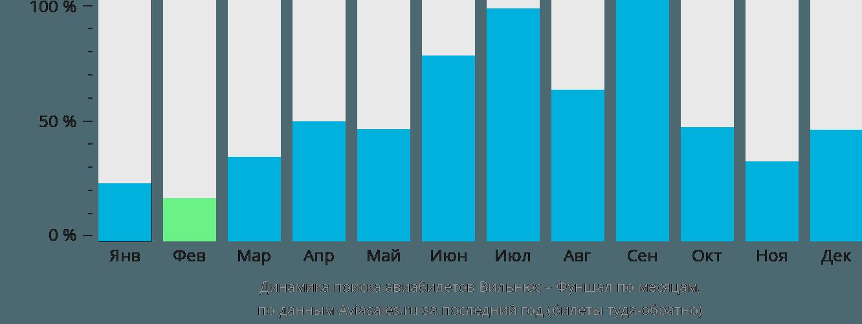 Динамика поиска авиабилетов из Вильнюса в Фуншал по месяцам