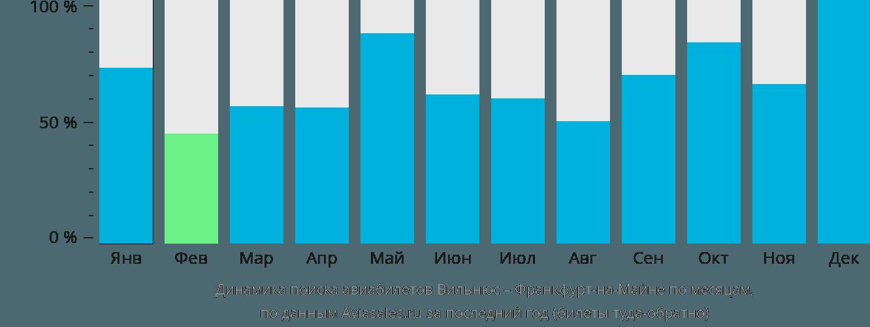 Динамика поиска авиабилетов из Вильнюса во Франкфурт-на-Майне по месяцам