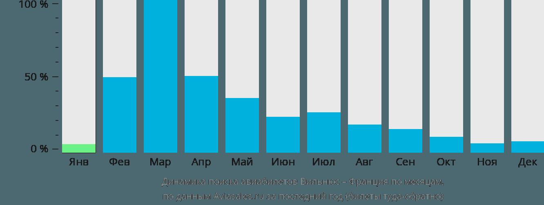 Динамика поиска авиабилетов из Вильнюса во Францию по месяцам