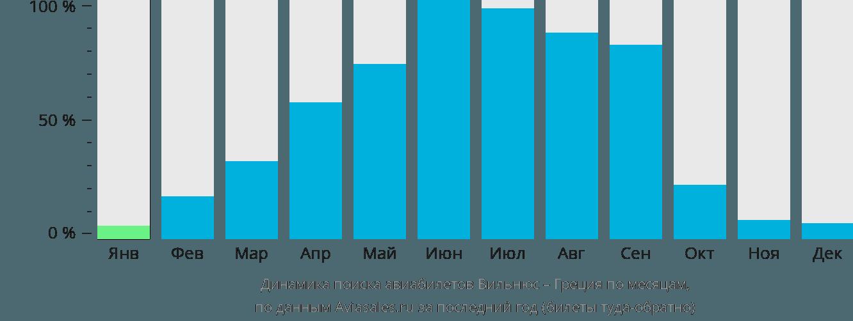 Динамика поиска авиабилетов из Вильнюса в Грецию по месяцам
