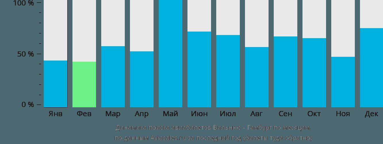 Динамика поиска авиабилетов из Вильнюса в Гамбург по месяцам
