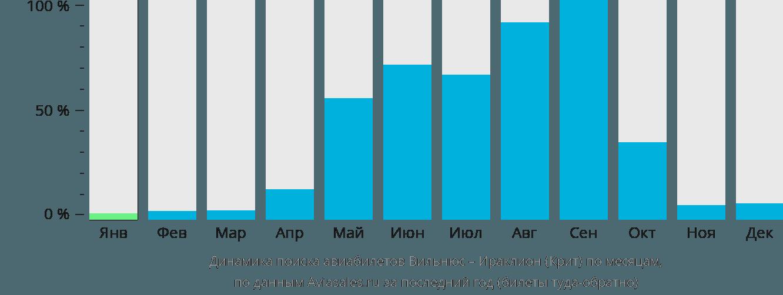 Динамика поиска авиабилетов из Вильнюса в Ираклион (Крит) по месяцам