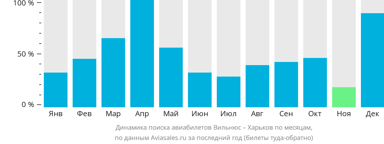 Динамика поиска авиабилетов из Вильнюса в Харьков по месяцам