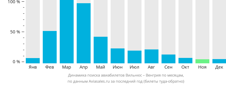 Динамика поиска авиабилетов из Вильнюса в Венгрию по месяцам