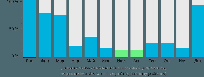 Динамика поиска авиабилетов из Вильнюса в Инсбрук по месяцам