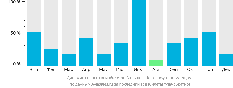 Динамика поиска авиабилетов из Вильнюса в Клагенфурт по месяцам