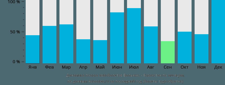 Динамика поиска авиабилетов из Вильнюса в Казахстан по месяцам