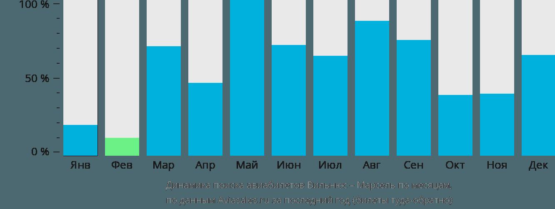 Динамика поиска авиабилетов из Вильнюса в Марсель по месяцам