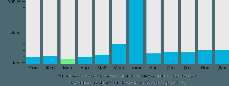 Динамика поиска авиабилетов из Вильнюса в Минеральные воды по месяцам
