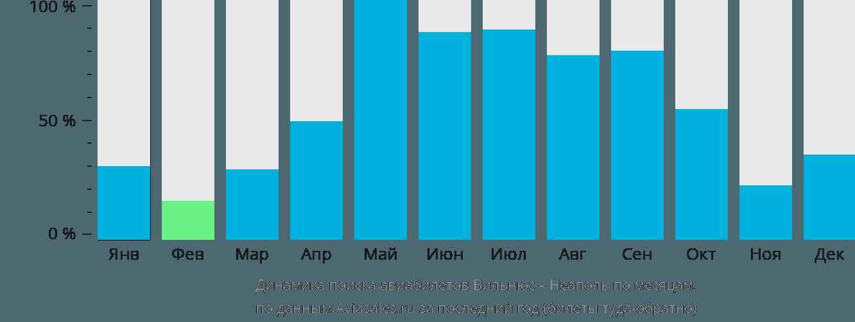 Динамика поиска авиабилетов из Вильнюса в Неаполь по месяцам
