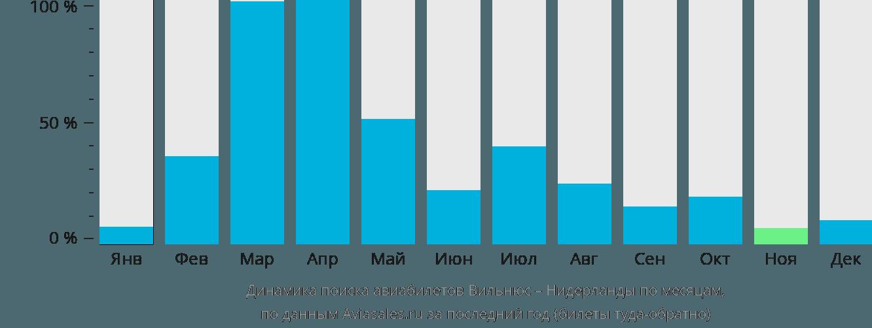 Динамика поиска авиабилетов из Вильнюса в Нидерланды по месяцам