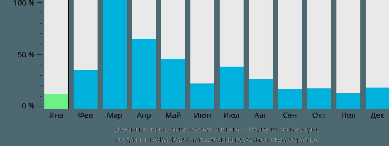 Динамика поиска авиабилетов из Вильнюса в Норвегию по месяцам