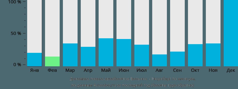 Динамика поиска авиабилетов из Вильнюса в Нюрнберг по месяцам