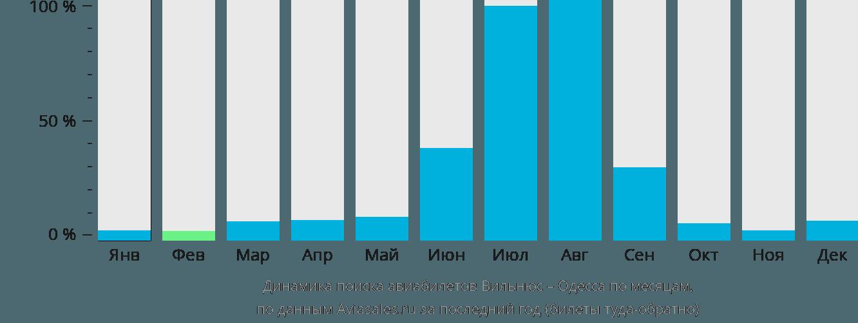 Динамика поиска авиабилетов из Вильнюса в Одессу по месяцам