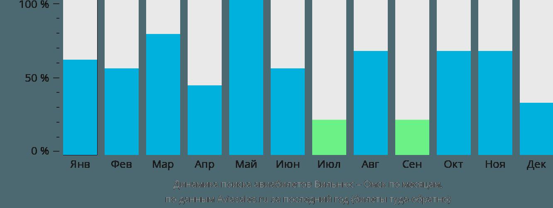 Динамика поиска авиабилетов из Вильнюса в Омск по месяцам