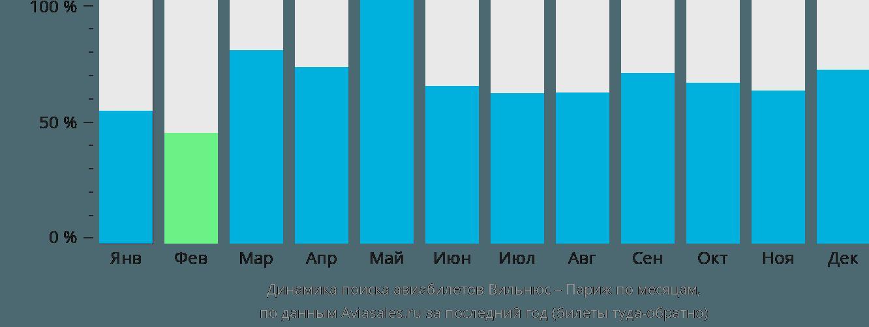 Динамика поиска авиабилетов из Вильнюса в Париж по месяцам