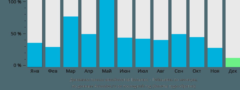 Динамика поиска авиабилетов из Вильнюса в Рейкьявик по месяцам